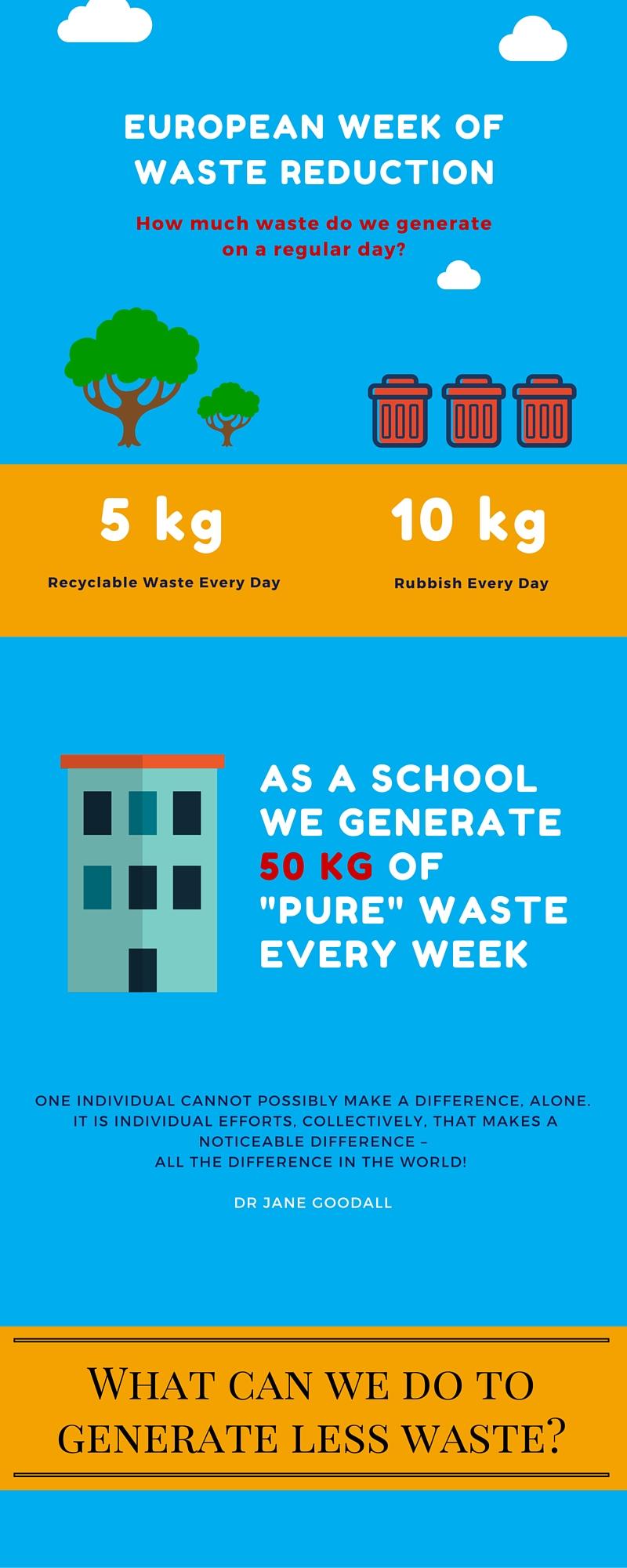 European week of Waste Reduction (1)